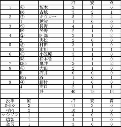 2012.02.23巨人ハンファ