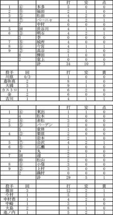 2012.02.25広島ソフトバンク