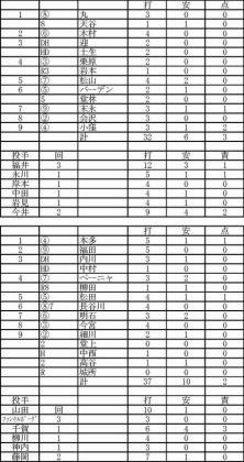 2012.02.26広島ソフトバンク