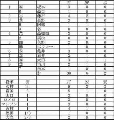 2012.02.27巨人SK