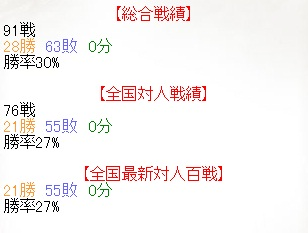 SengokuTaisen Totalresult(120103)