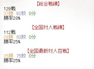SengokuTaisen Totalresult(120110)