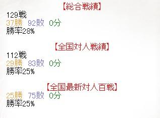 SengokuTaisen Totalresult(120110)