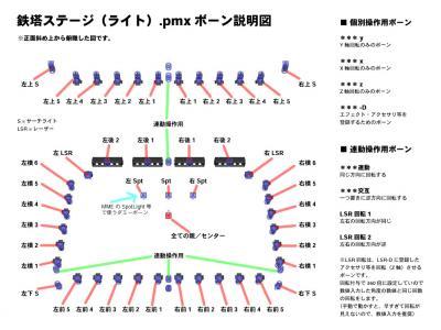 鉄塔ステージ、ボーン説明図