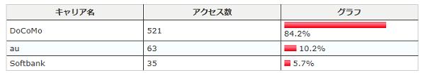 2011.11携帯別