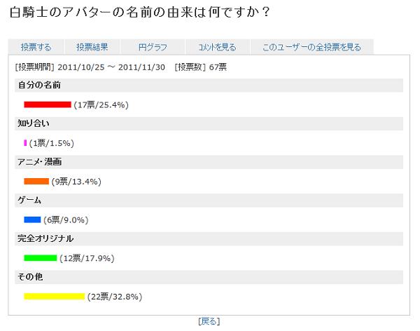 2011投票(アバター名由来1)