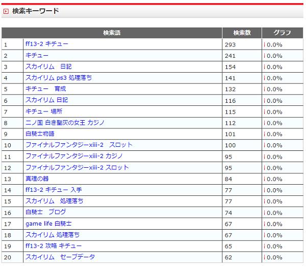 2011-12検索語
