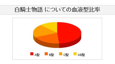 血液比率(-_-;)