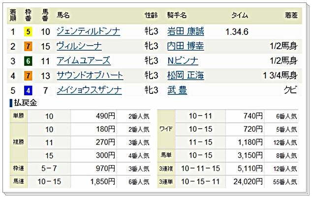 2012桜花賞結果