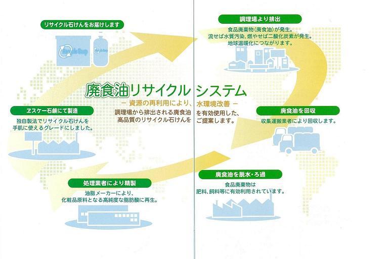 廃油食リサイクルシステム