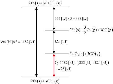酸化鉄(Ⅲ)還元のエネルギー図