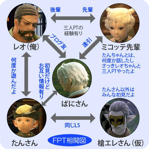 FF14ってなんなんだろう-FPT相関図