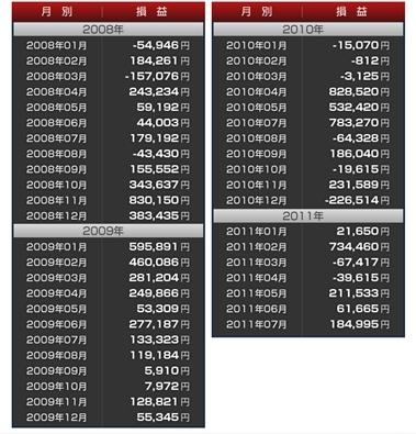 FXあきの楽楽FX自動売買実践記録!(為替初心者向け)-アーリーリタイアプロジェクト02