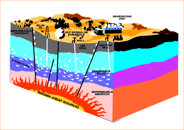 20071026221400!Geothermal_energy_methods_.png