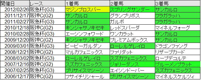 阪神1400重賞好走馬