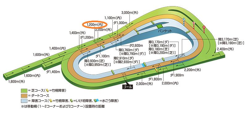 京都芝1200コース図