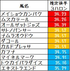 2013日経新春杯推定上り3ハロン