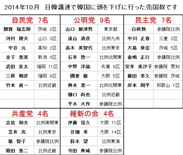 2014.10 日韓議員連盟 訪韓議員