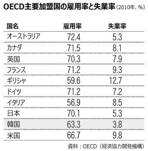 雇用率 失業率