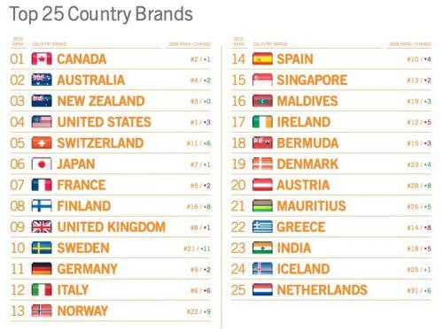 2010 国家ブランド調査
