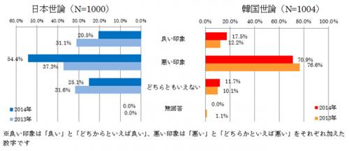 2014 世論調査 日韓