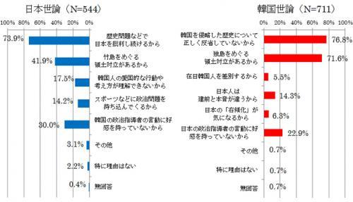 2014 世論調査 日韓1