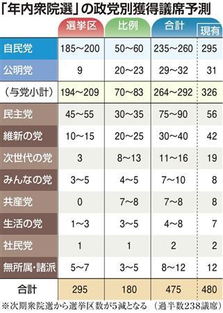 2014解散総選挙 予想
