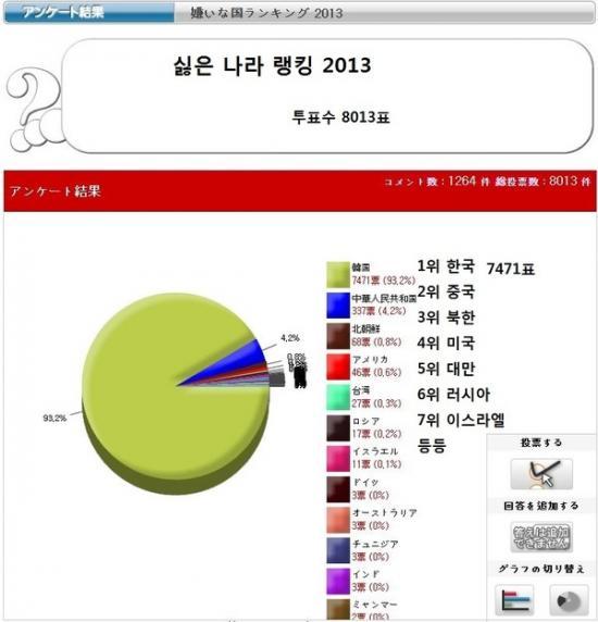 2013嫌いな国ランキング ネット