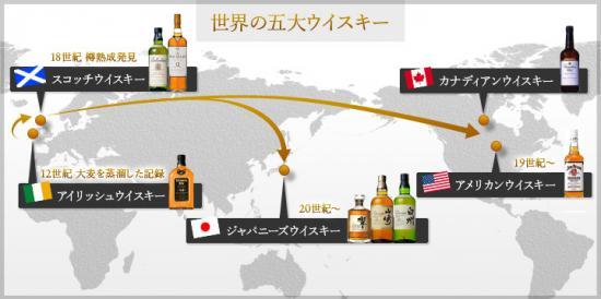 世界五大ウイスキー