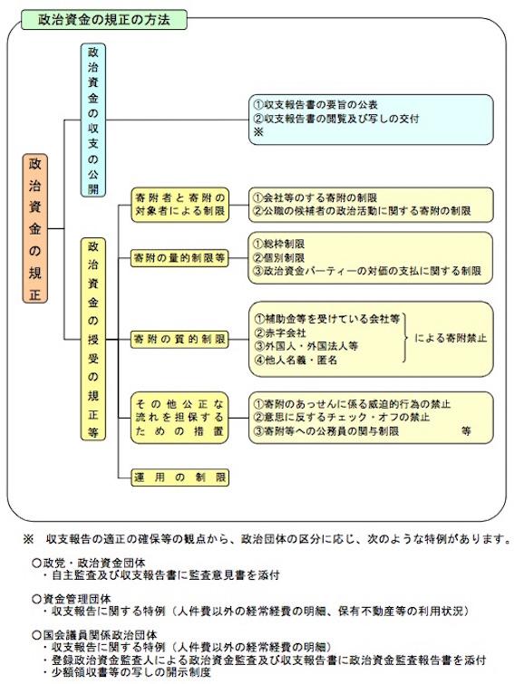 政治資金規正法 図02