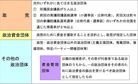 政治資金規正法 図03