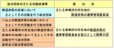 政治資金規正法 図05