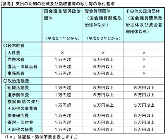 政治資金規正法 図06