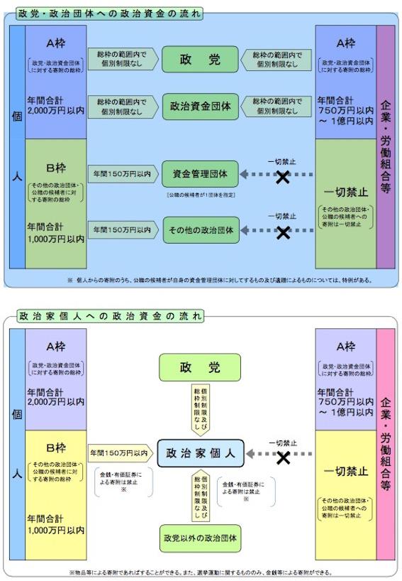 政治資金規正法 図07
