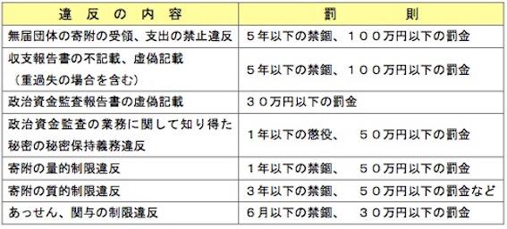 政治資金規正法 図09