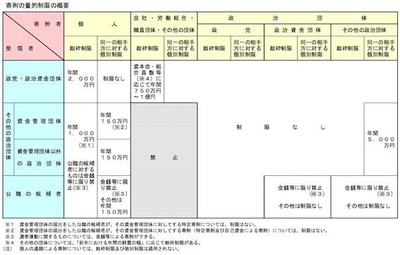 政治資金規正法 図10