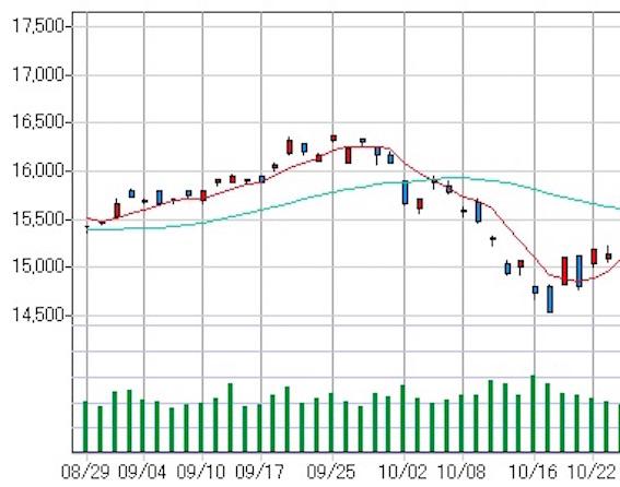 日経平均株価 10:16 画像