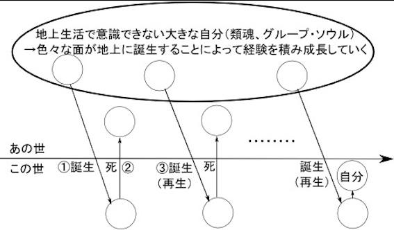 輪廻転生の仕組み図