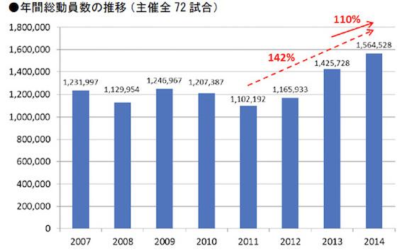 横浜 年間総動員数の推移