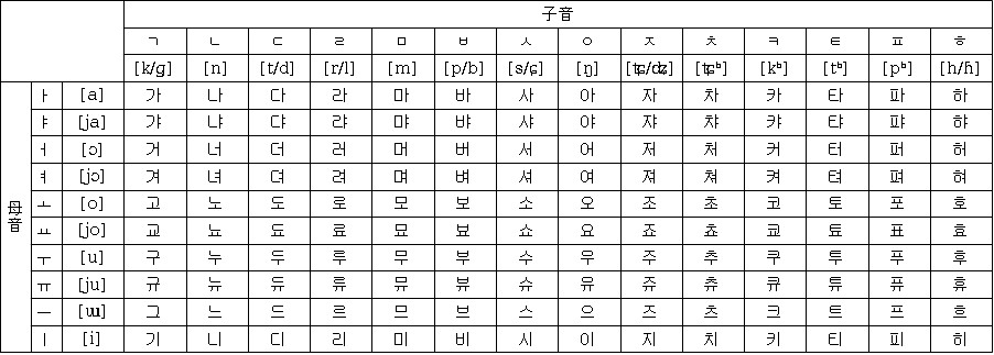 マルチリンガルへの道 韓国語