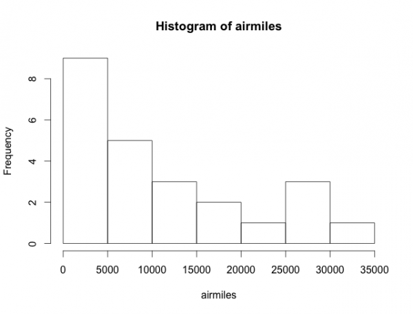 histgram of airmiles