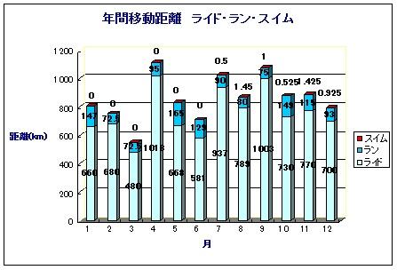2011_年間記録