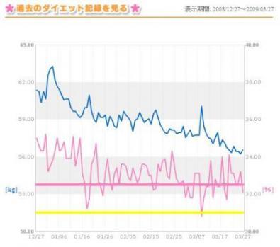 90日間の体重・体脂肪率グラフ