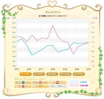 4月13日から27日までの体重・体脂肪率グラフ