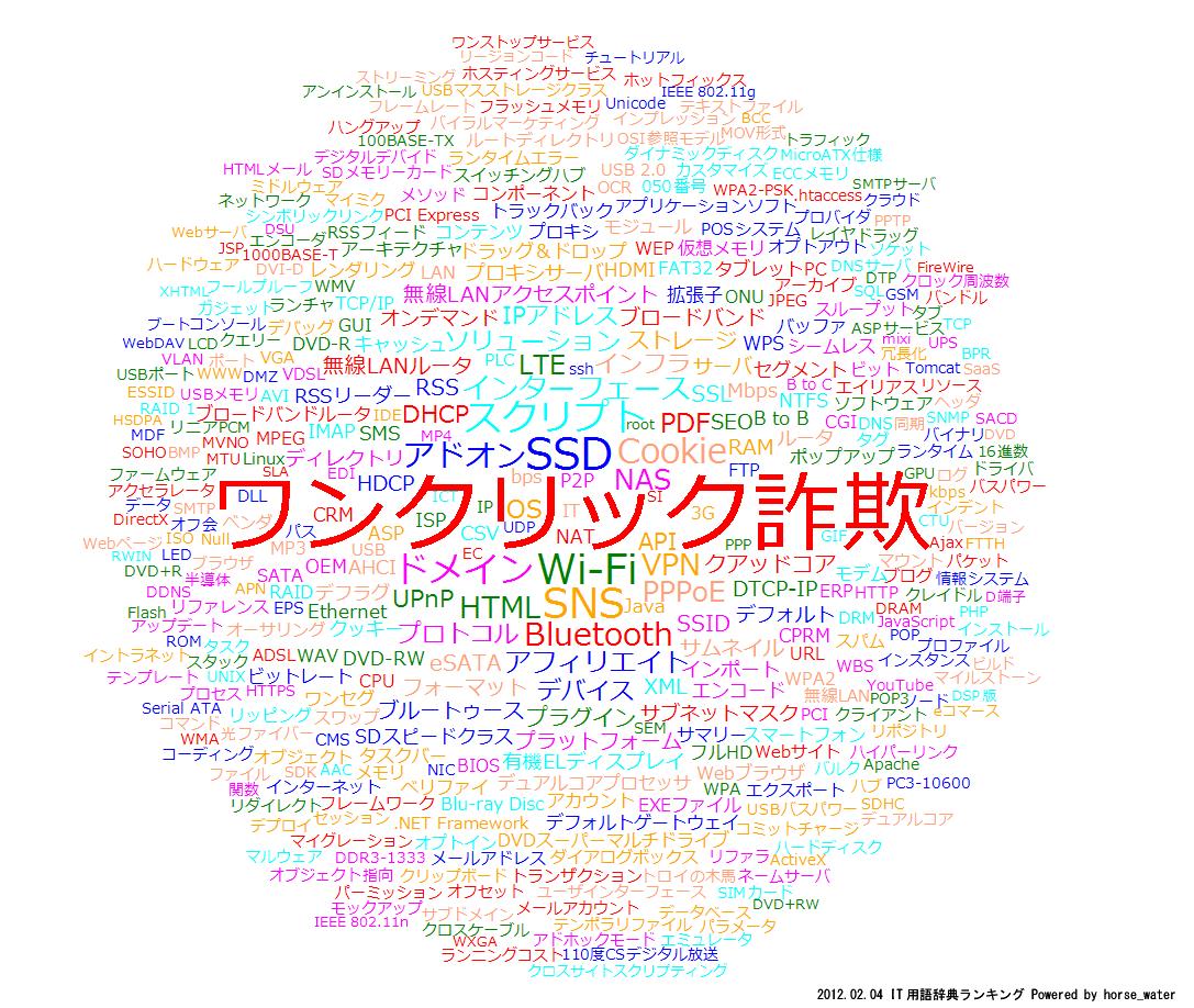 IT用語辞典ランキング2012/2/4 ランキング