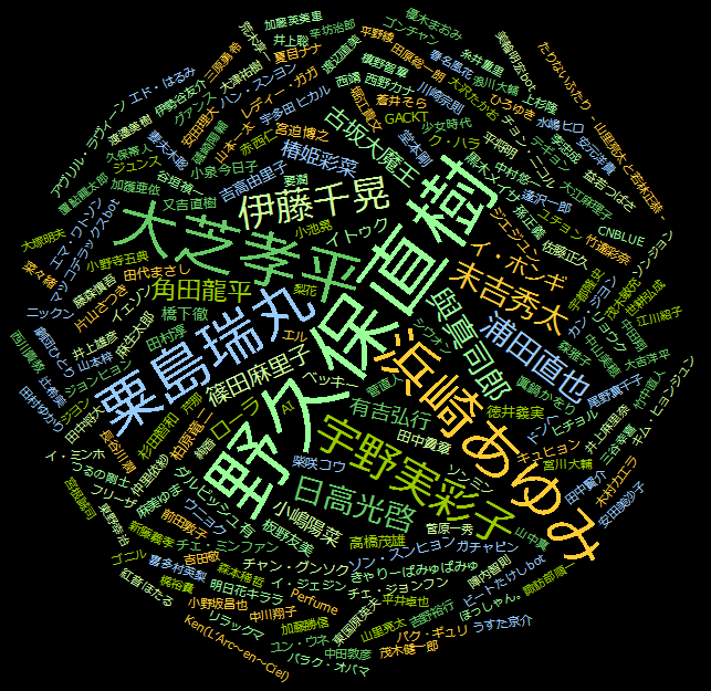 Wordle20120314_01.png
