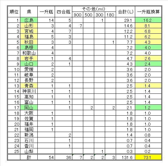 2013年 清酒購入県別