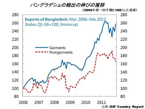 バングラデシュ輸出セクターの伸び