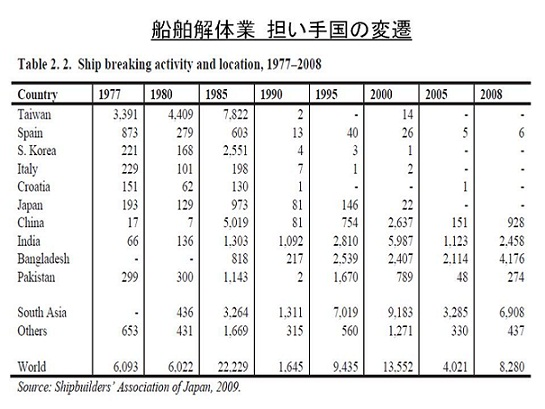 船舶解体・修復業担い手国の変遷