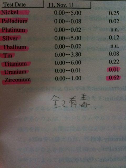 食べ物を始めとする様々なものに注意を払い生活していた東京都目黒区在住の方の体内被曝現状 NO1  2011-11-30